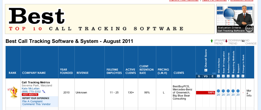 TopSEOs list of best call tracking software