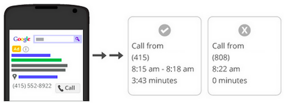 Google's call tracking data