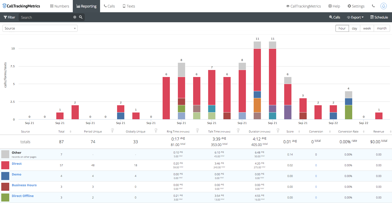Call Tracking Reports Graph