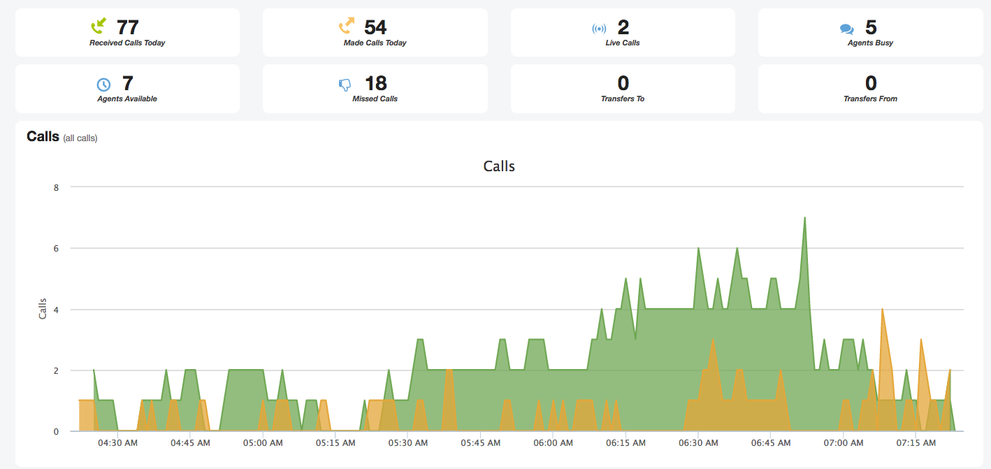 Real-time call tracking
