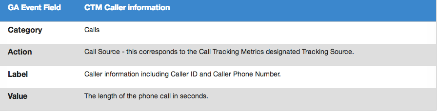 Google Analytics, Category/Action/Label/Value