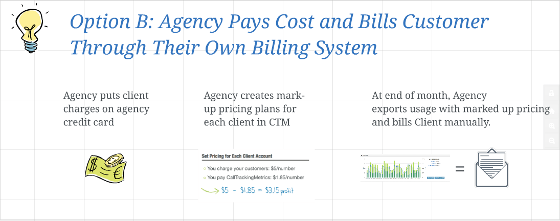 Summary of New Agency Billing Options Available Through Advanced Plan (2)