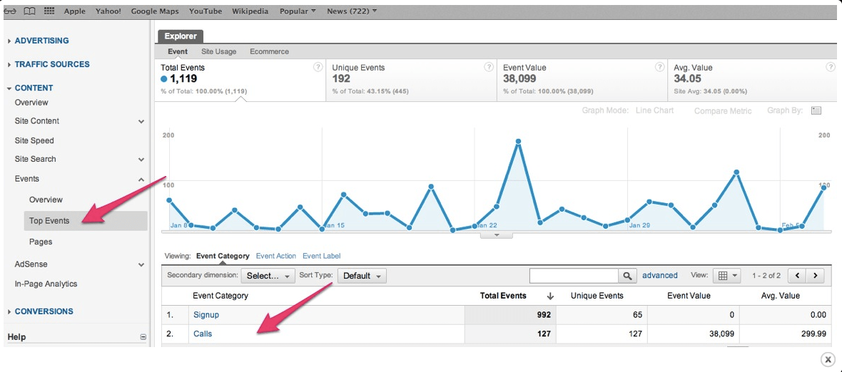 Calls show up in Events in Google Analytics