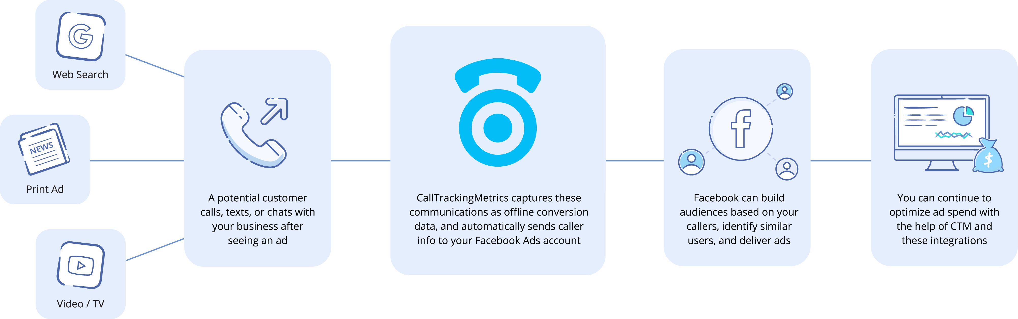 CallTrackingMetrics integration with Facebook