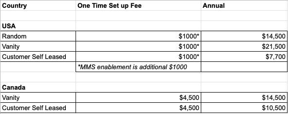short code pricing