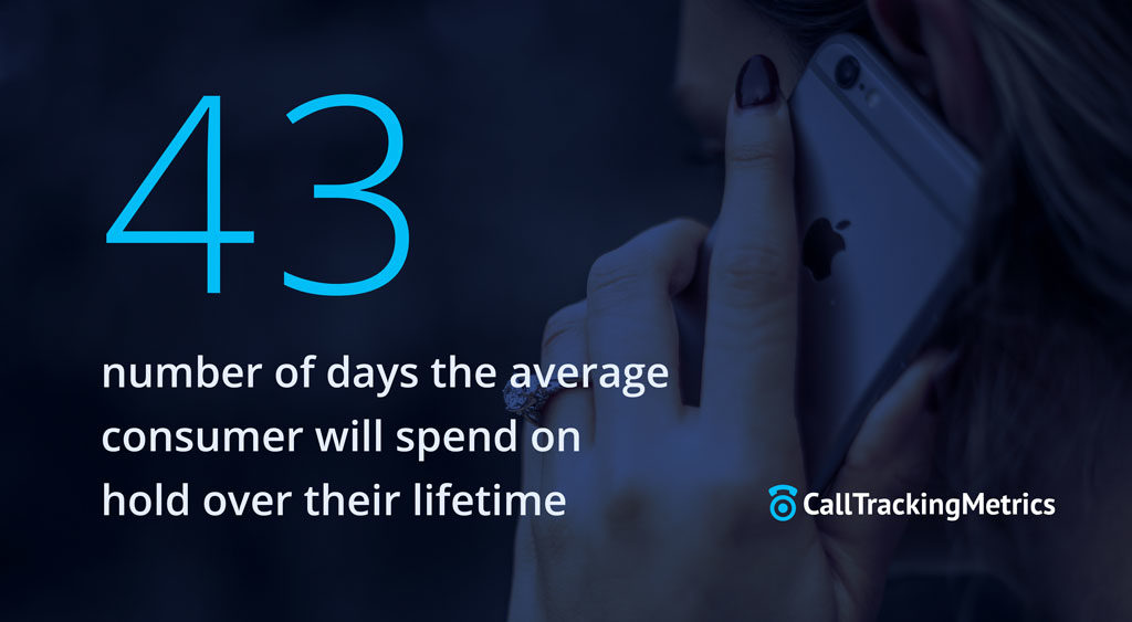 the average consumer will spend 43 days on hold